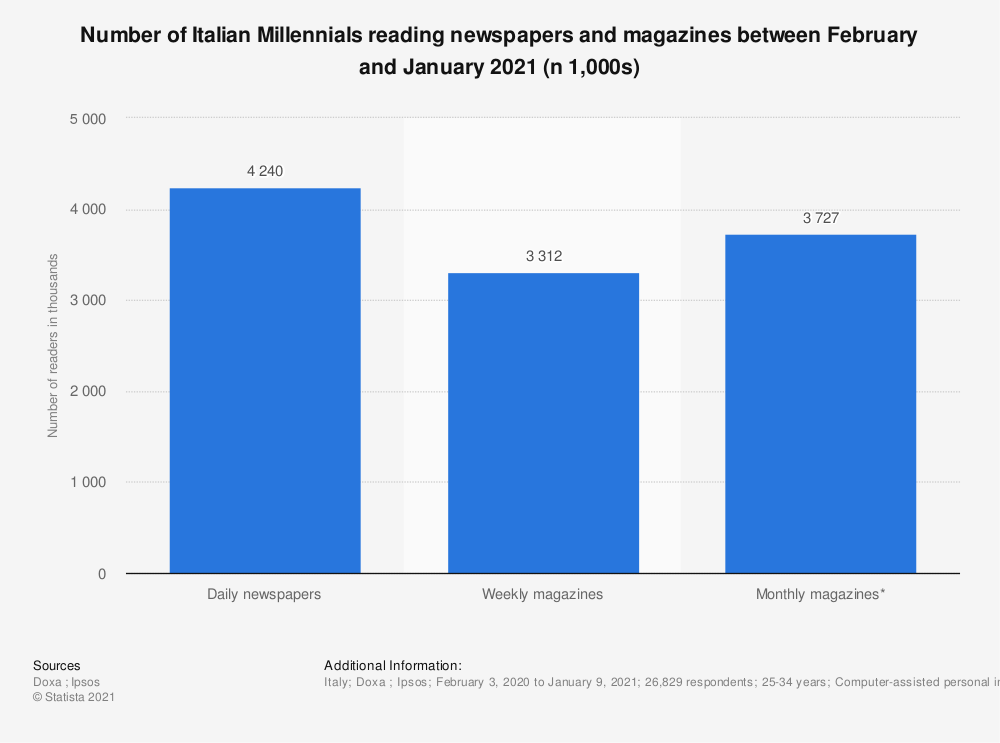 Statistic: Number of Italian Millennials reading newspapers and magazines between February and January 2021 (n 1,000s) | Statista