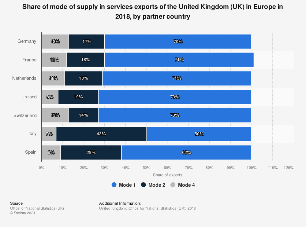 Statistic: Share of mode of supply in services exports of the United Kingdom (UK) in Europe in 2018, by partner country | Statista