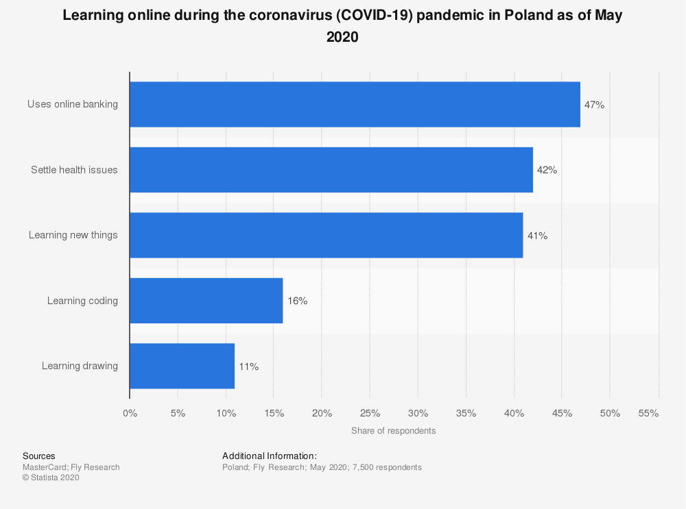 Statistic: Learning online during the coronavirus (COVID-19) pandemic in Poland as of May 2020 | Statista
