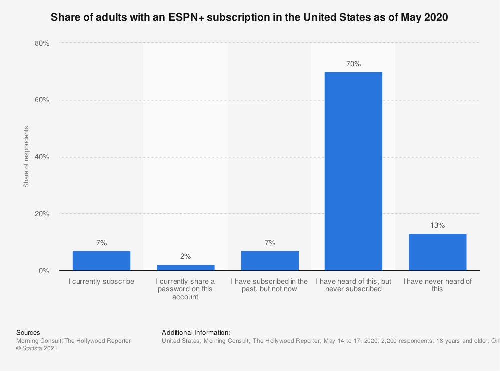 Statistic: Share of adults with an ESPN+ subscription in the United States as of May 2020 | Statista
