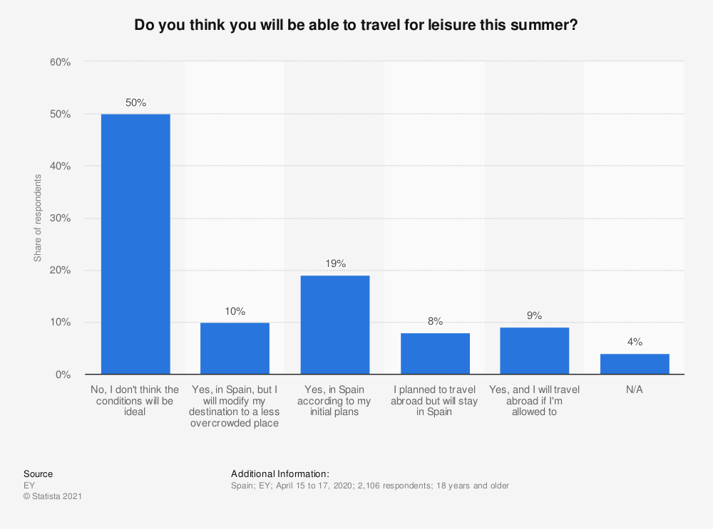 Statistic: Do you think you will be able to travel for leisure this summer?   Statista