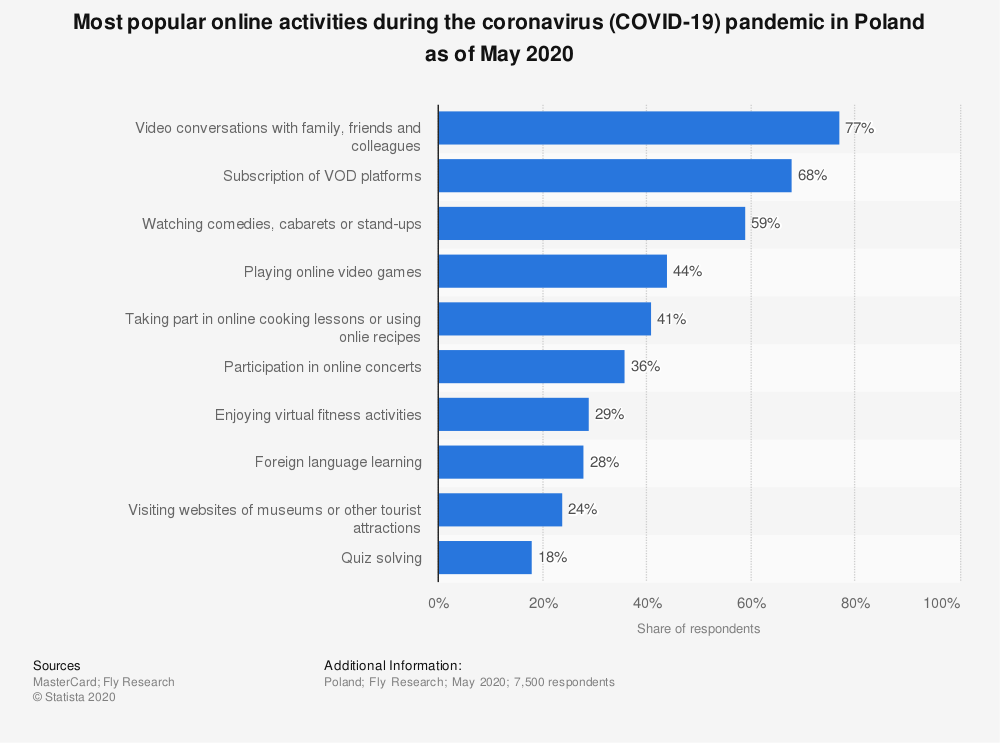 Statistic: Most popular online activities during the coronavirus (COVID-19) pandemic in Poland as of May 2020 | Statista