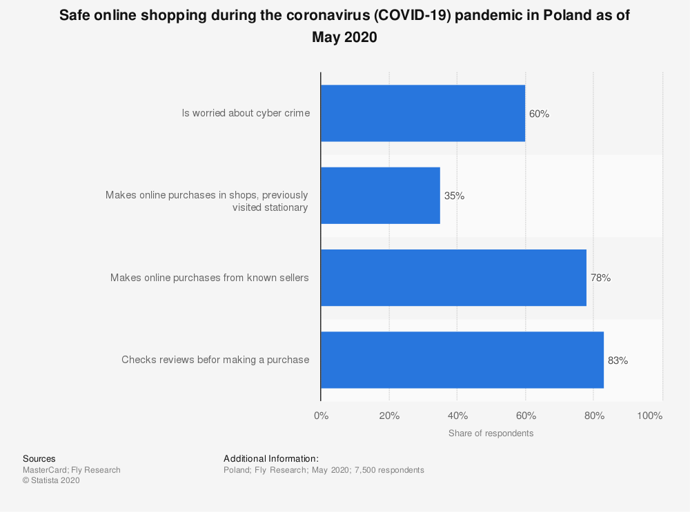 Statistic: Safe online shopping during the coronavirus (COVID-19) pandemic in Poland as of May 2020 | Statista
