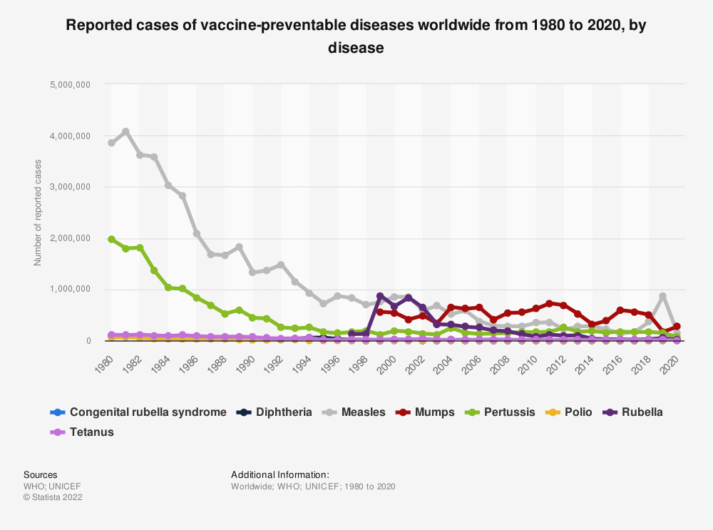 Statistic: Reported cases of vaccine-preventable diseases worldwide from 1980 to 2018, by disease | Statista