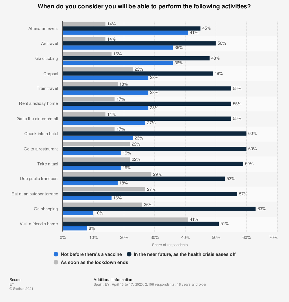Statistic: When do you consider you will be able to perform the following activities? | Statista