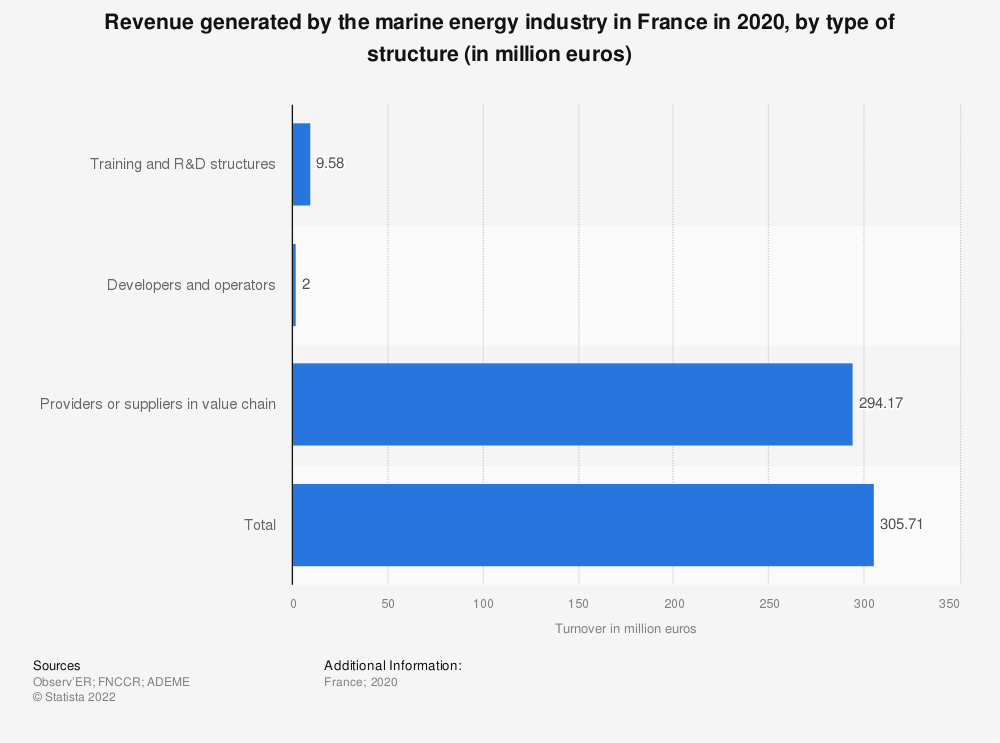 Statistic: Revenue generated by the marine energy industry in France in 2019, by type of structure (in million euros) | Statista