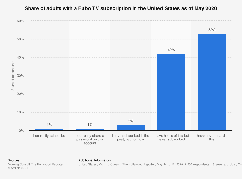 Statistic: Share of adults with a Fubo TV subscription in the United States as of May 2020   Statista
