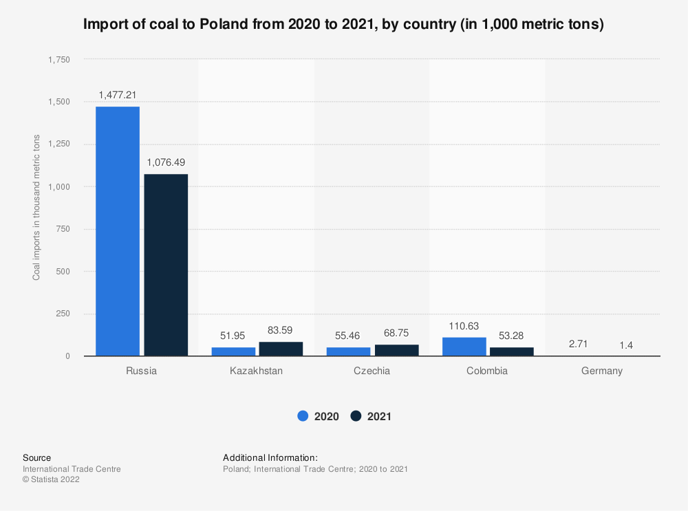 Statistic: Import of coal to Poland in 2020, by country (in 1,000 metric tons) | Statista