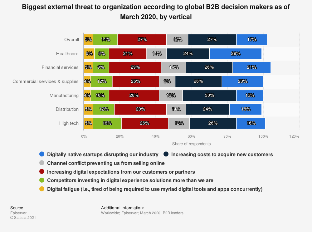 Statistic: Biggest external threat to organization according to global B2B decision makers as of March 2020, by vertical | Statista