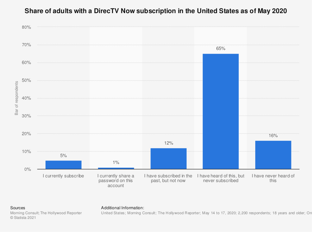 Statistic: Share of adults with a DirecTV Now subscription in the United States as of May 2020   Statista