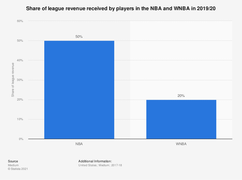 Statistic: Share of league revenue received by players in the NBA and WNBA in 2019/20   Statista