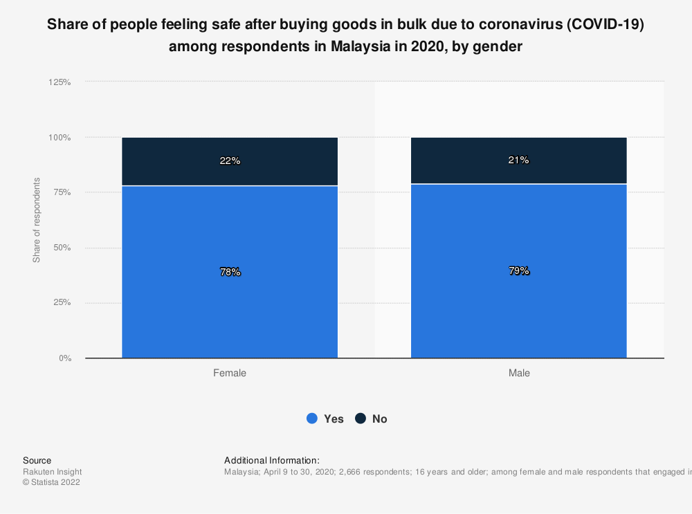 Statistic: Share of people feeling safe after buying goods in bulk due to coronavirus (COVID-19) among respondents in Malaysia in 2020, by gender | Statista