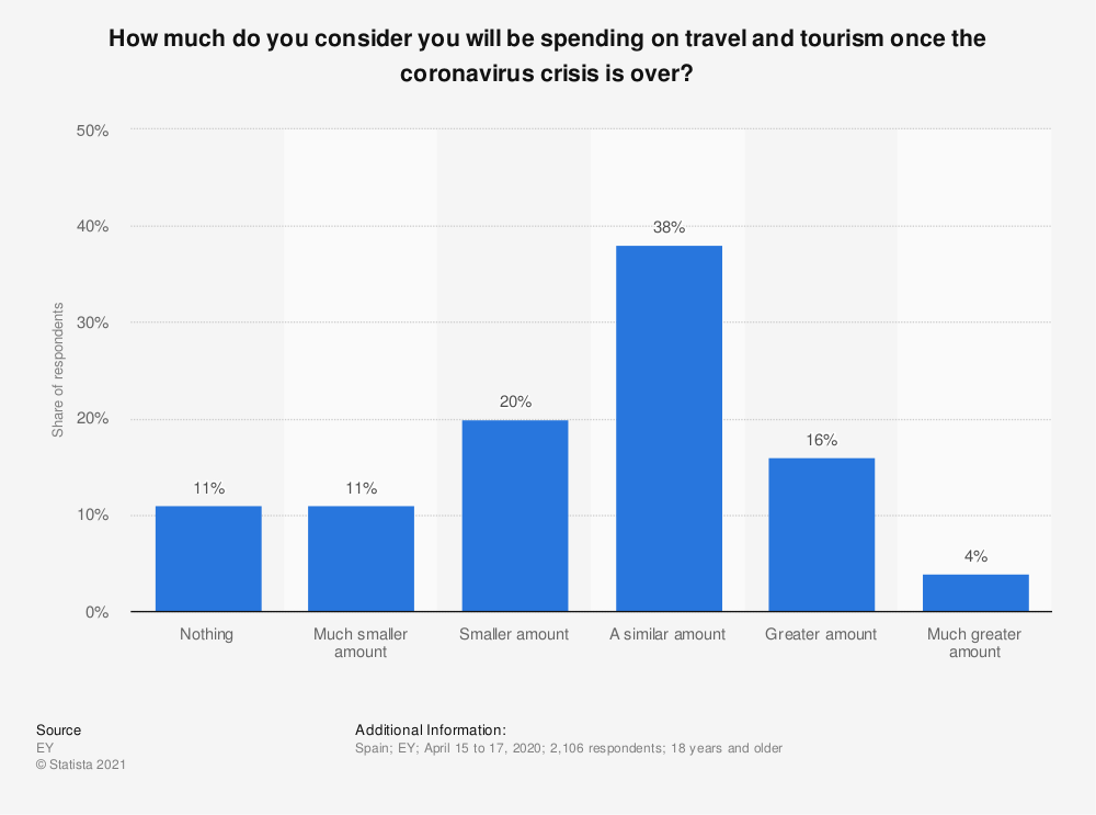 Statistic: How much do you consider you will be spending on travel and tourism once the coronavirus crisis is over? | Statista