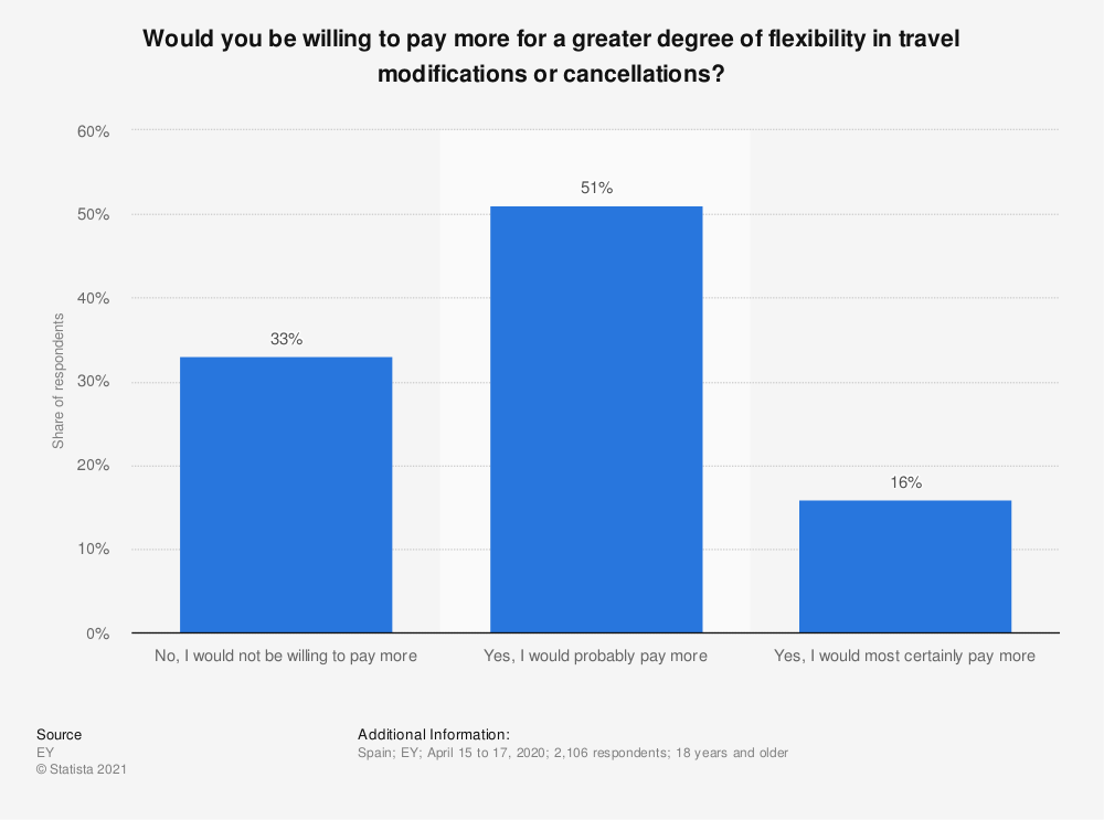 Statistic: Would you be willing to pay more for a greater degree of flexibility in travel modifications or cancellations?   Statista