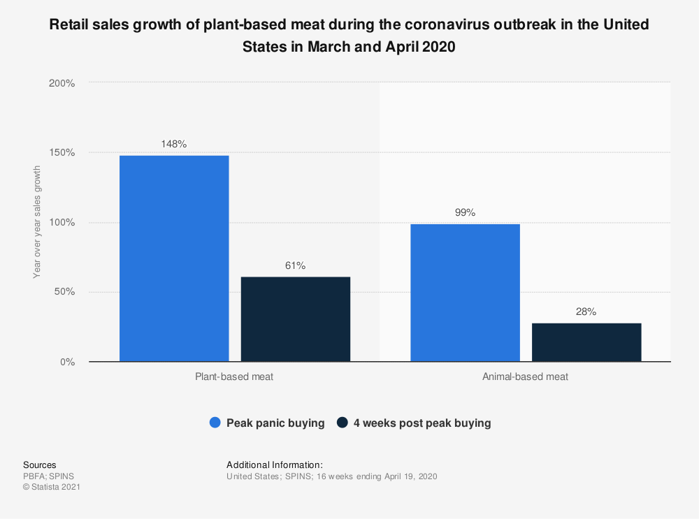 Statistic: Retail sales growth of plant-based meat during the coronavirus outbreak in the United States in March and April 2020   Statista
