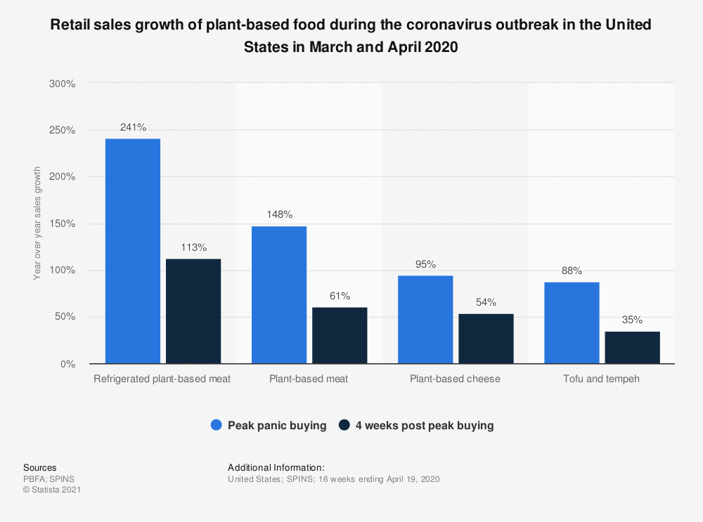 Statistic: Retail sales growth of plant-based food during the coronavirus outbreak in the United States in March and April 2020 | Statista