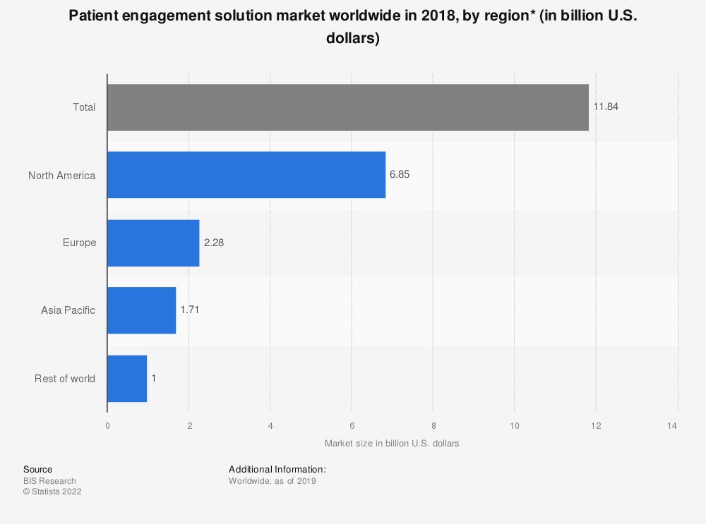 Statistic: Patient engagement solution market worldwide in 2018, by region* (in billion U.S. dollars) | Statista