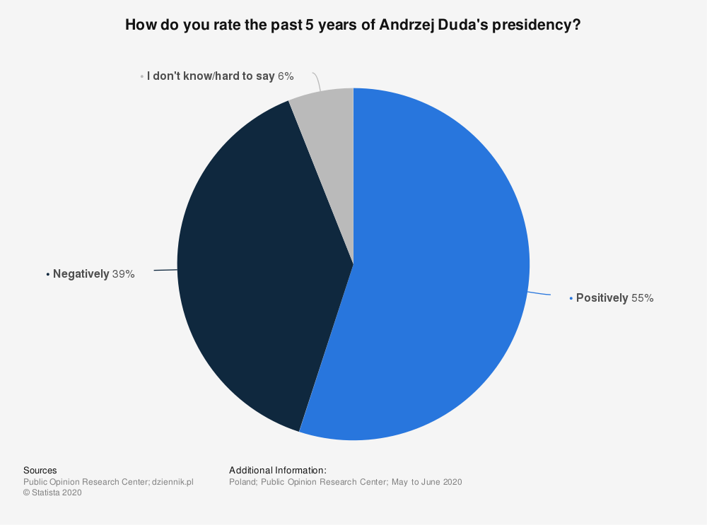 Statistic: How do you rate the past 5 years of Andrzej Duda's presidency?  | Statista