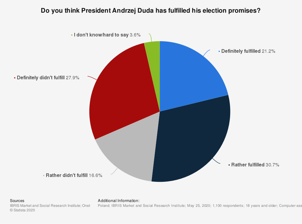 Statistic: Do you think President Andrzej Duda has fulfilled his election promises? | Statista
