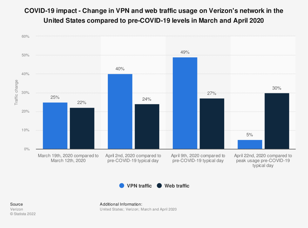 Statistic: COVID-19 impact - Change in VPN and web traffic usage on Verizon's network in the United States compared to pre-COVID-19 levels in March and April 2020   Statista