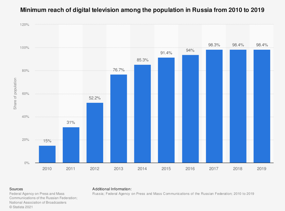Statistic: Minimum reach of digital television among the population in Russia from 2010 to 2019 | Statista