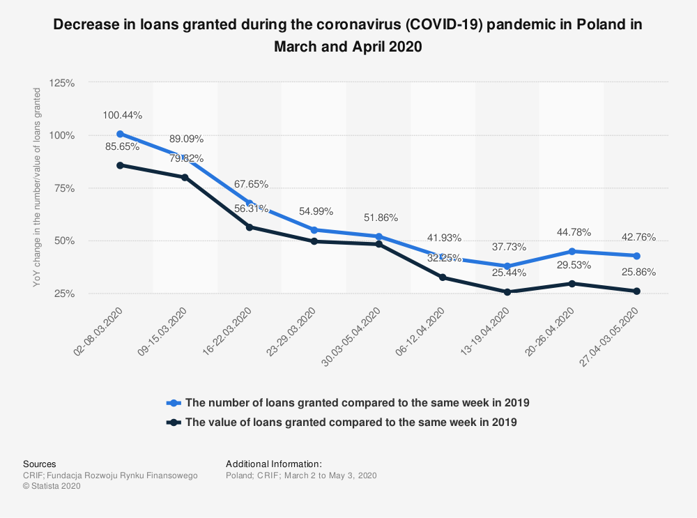 Statistic: Decrease in loans granted during the coronavirus (COVID-19) pandemic in Poland in March and April 2020  | Statista