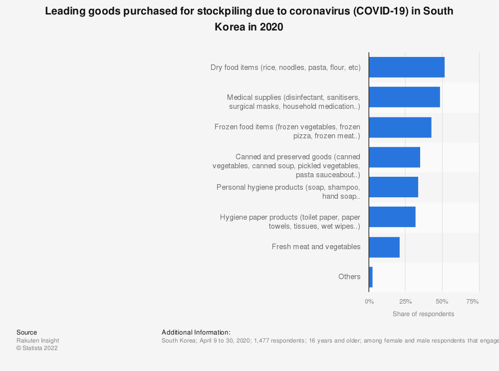 Statistic: Leading goods purchased for stockpiling due to coronavirus (COVID-19) in South Korea in 2020 | Statista
