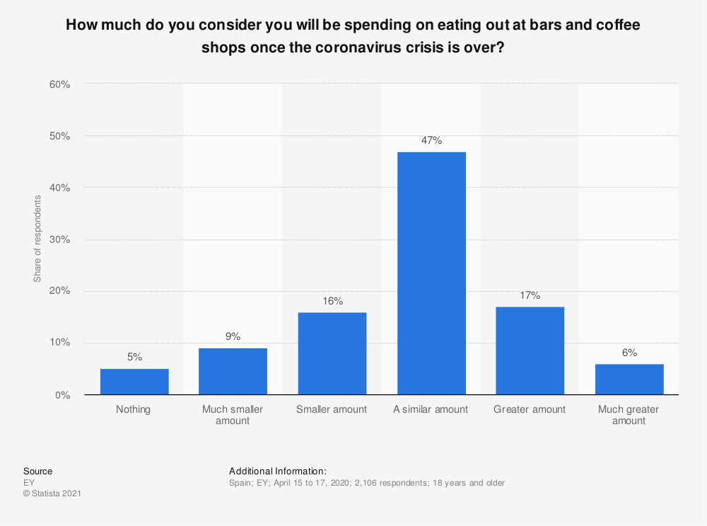 Statistic: How much do you consider you will be spending on eating out at bars and coffee shops once the coronavirus crisis is over? | Statista