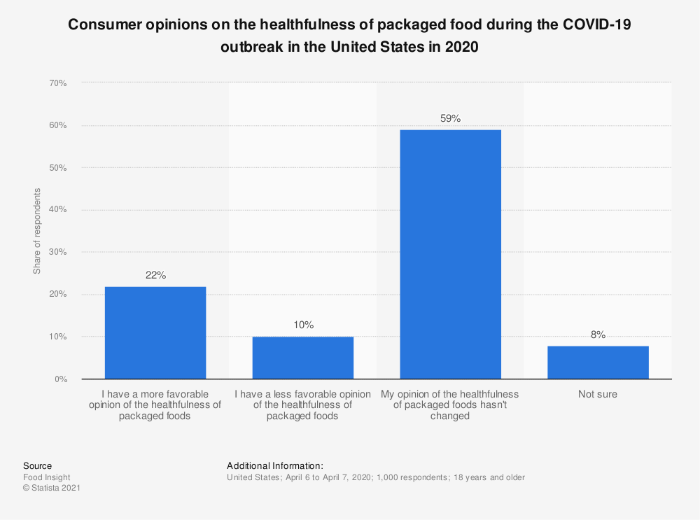 Statistic: Consumer opinions on the healthfulness of packaged food during the COVID-19 outbreak in the United States in 2020 | Statista