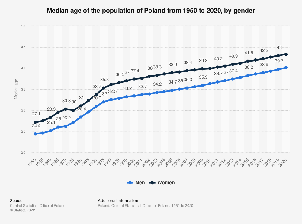 Statistic: Median age of the population of Poland from 1950 to 2019, by gender | Statista