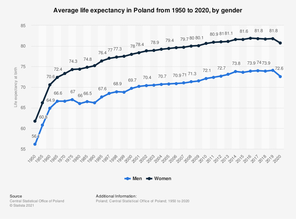 Statistic: Average life expectancy in Poland from 1950 to 2019, by gender | Statista