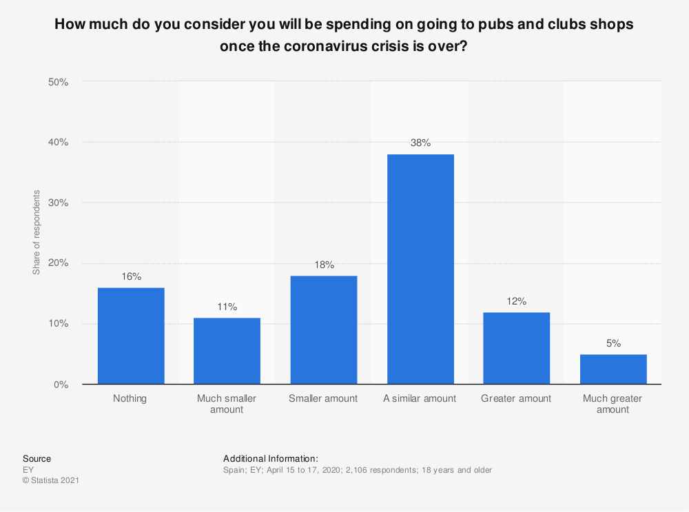 Statistic: How much do you consider you will be spending on going to pubs and clubs shops once the coronavirus crisis is over? | Statista