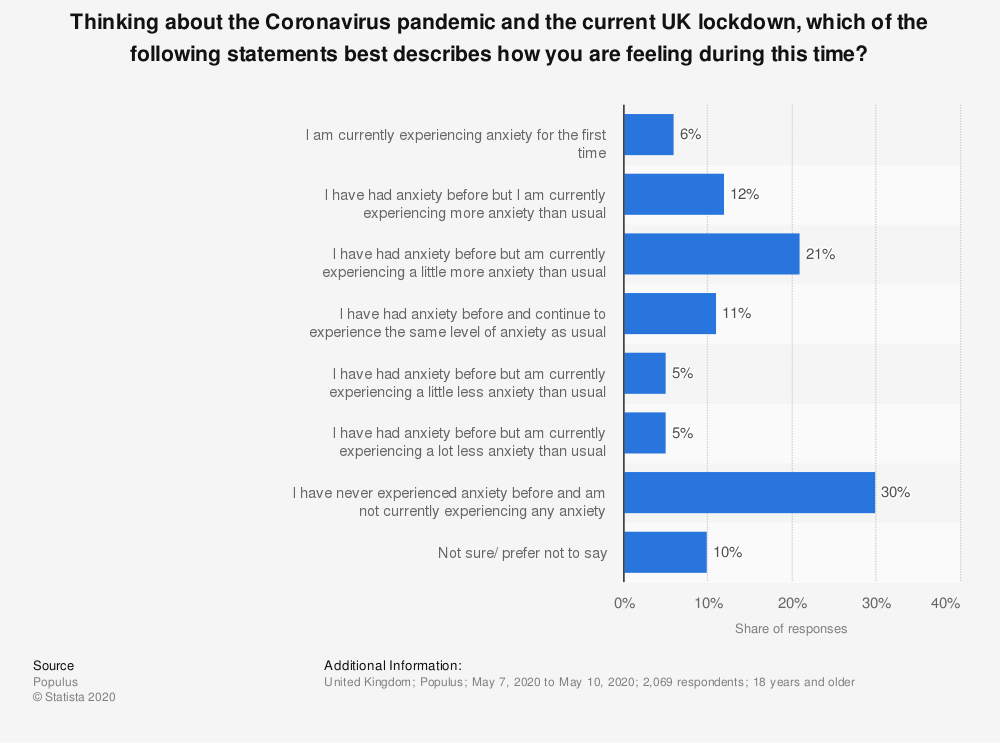 Statistic: Thinking about the Coronavirus pandemic and the current UK lockdown, which of the following statements best describes how you are feeling during this time? | Statista