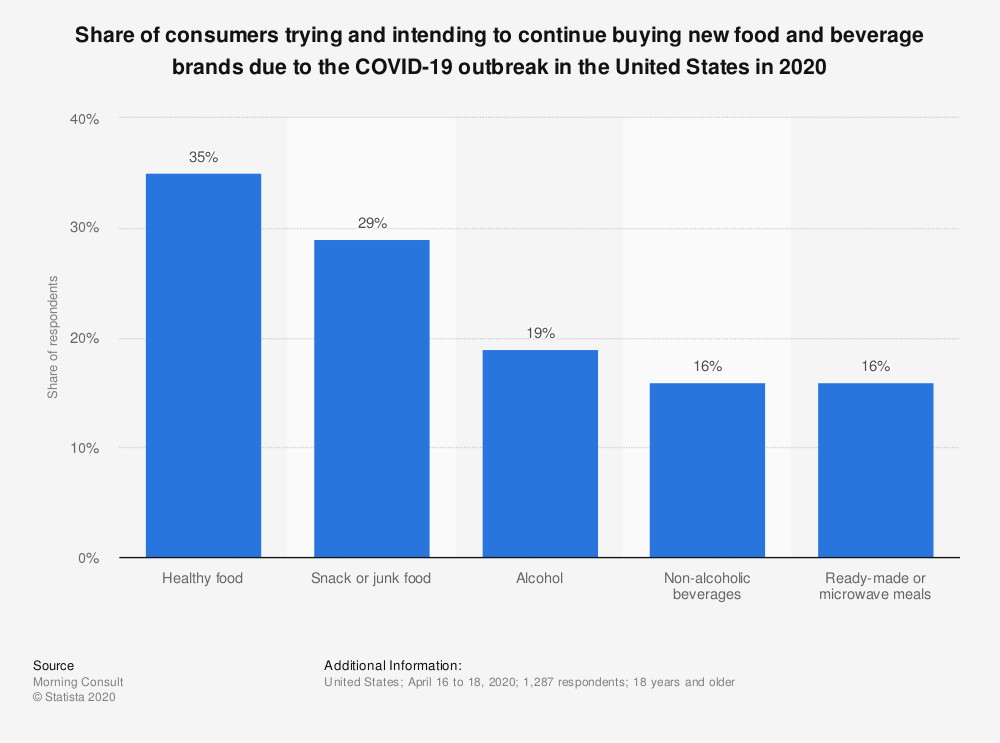 Statistic: Share of consumers trying and intending to continue buying new food and beverage brands due to the COVID-19 outbreak in the United States in 2020 | Statista