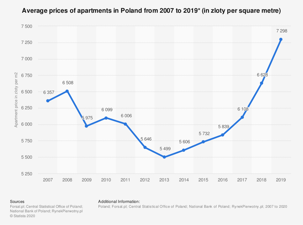 Statistic: Average prices of apartments in Poland from 2007 to 2019* (in zloty per square metre) | Statista