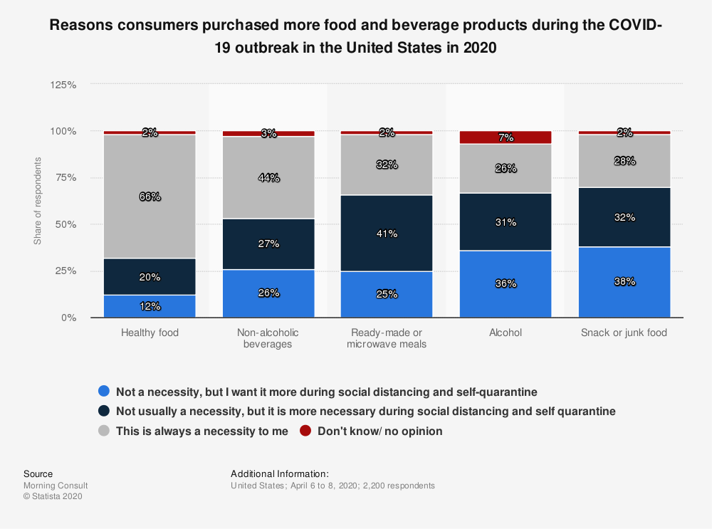 Statistic: Reasons consumers purchased more food and beverage products during the COVID-19 outbreak in the United States in 2020 | Statista