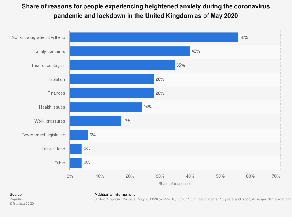 Statistic: Share of reasons for people experiencing heightened anxiety during the coronavirus pandemic and lockdown in the United Kingdom as of May 2020 | Statista