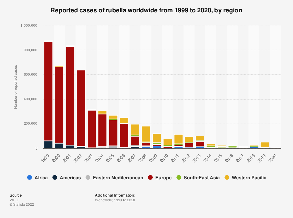 Statistic: Reported cases of rubella worldwide from 1999 to 2018, by region | Statista