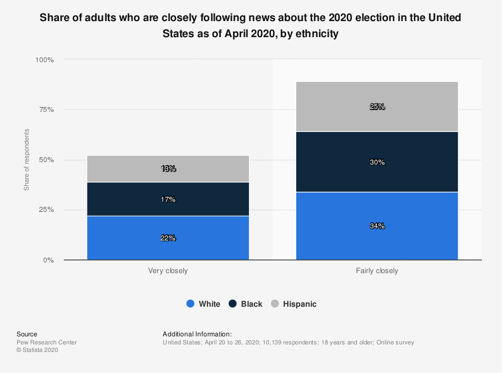 Statistic: Share of adults who are closely following news about the 2020 election in the United States as of April 2020, by ethnicity   Statista