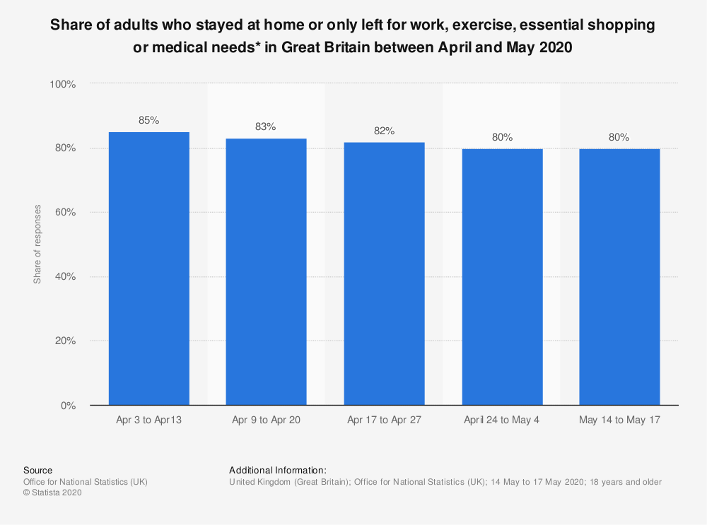 Statistic: Share of adults who stayed at home or only left for work, exercise, essential shopping or medical needs* in Great Britain between April and May 2020 | Statista
