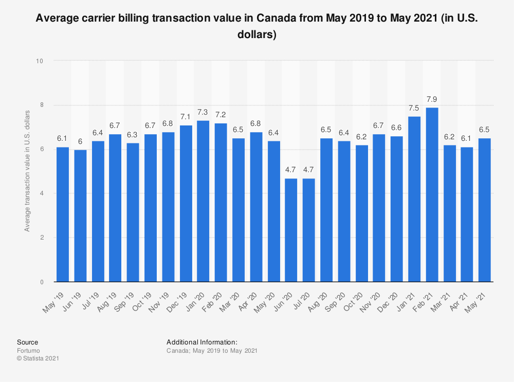 Statistic: Average carrier billing transaction value in Canada from May 2019 to May 2021 (in U.S. dollars) | Statista