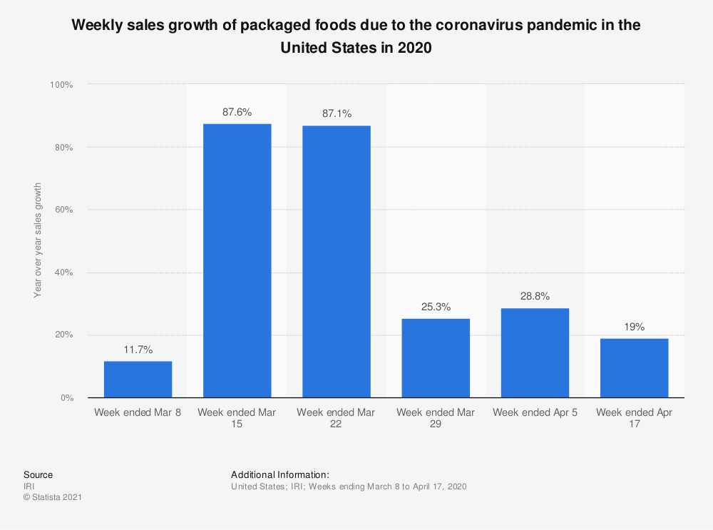 Statistic: Weekly sales growth of packaged foods due to coronavirus pandemic in the United States in 2020 | Statista