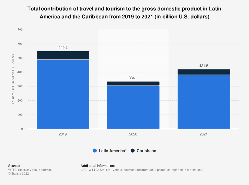 Statistic: Total contribution of travel and tourism to the gross domestic product in Latin America and the Caribbean from 2010 to 2019 (in billion U.S. dollars) | Statista