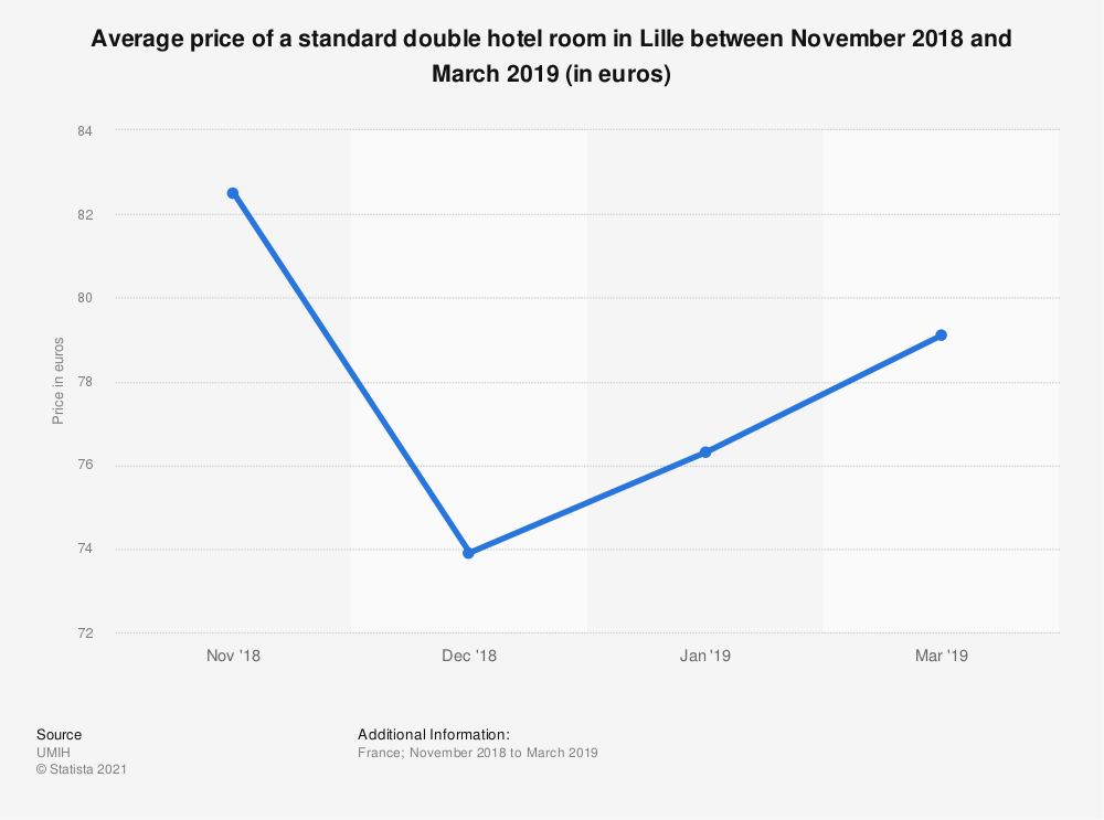 Statistic: Average price of a standard double hotel room in Lille between November 2018 and March 2019 (in euros) | Statista