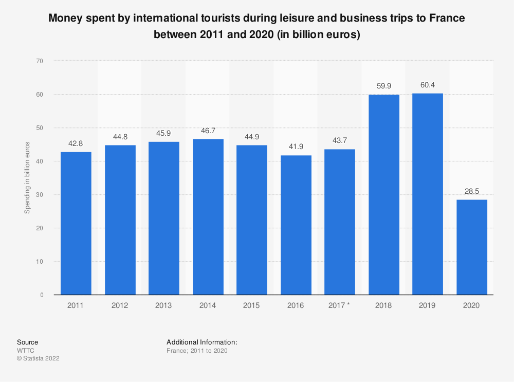 Statistic: Money spent by international tourists during leisure and business trips to France between 2011 and 2019 (in billion euros) | Statista