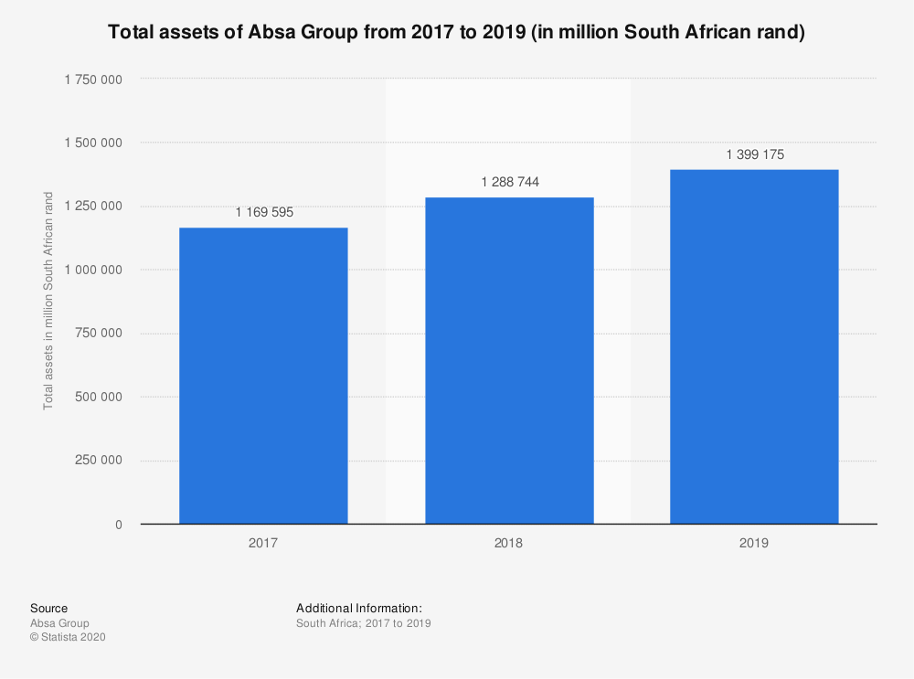Statistic: Total assets of Absa Group from 2017 to 2019 (in million South African rand) | Statista