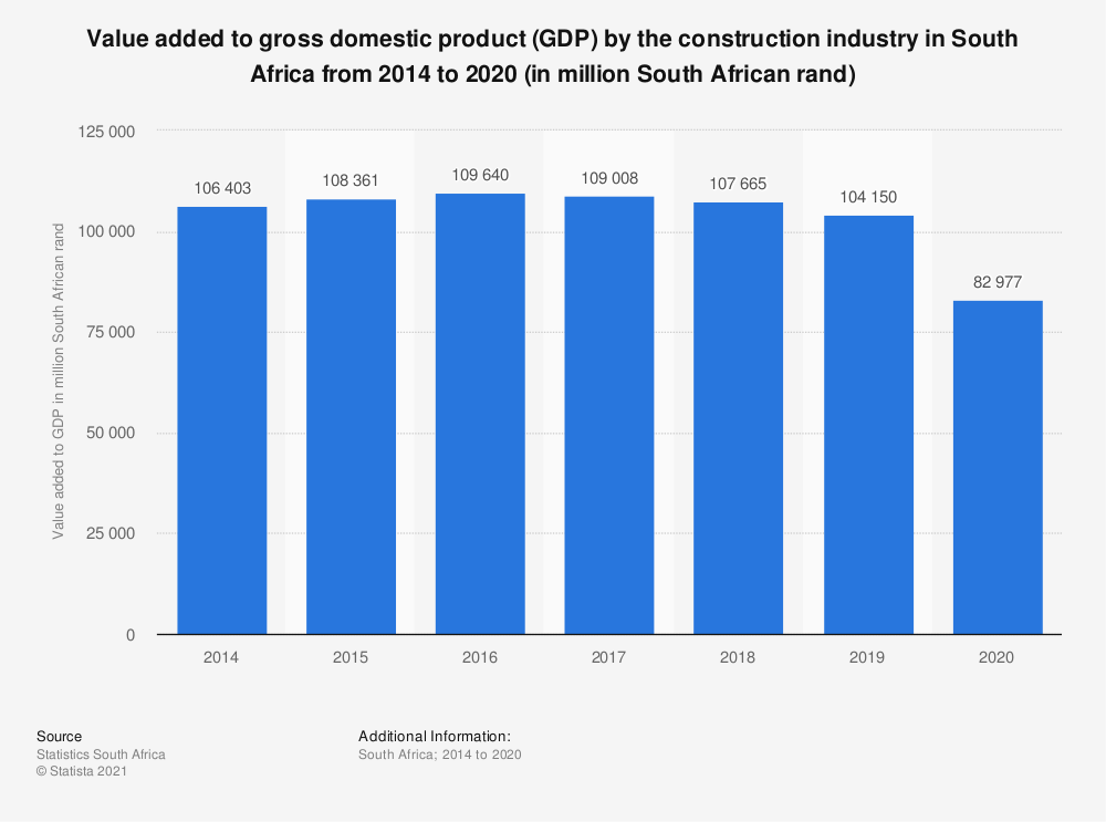 Statistic: Value added to gross domestic product (GDP) by the construction industry in South Africa from 2014 to 2020 (in million South African rand)   Statista