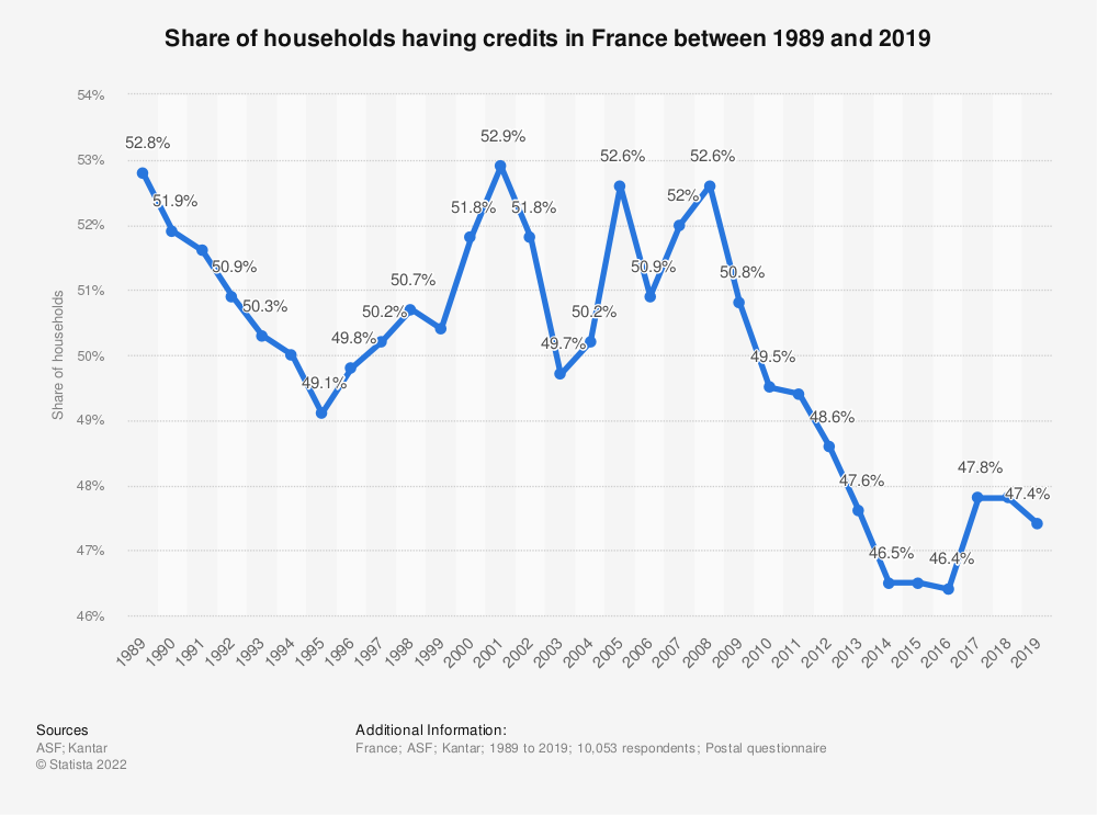 Statistic: Share of households having credits in France between 1989 and 2019 | Statista