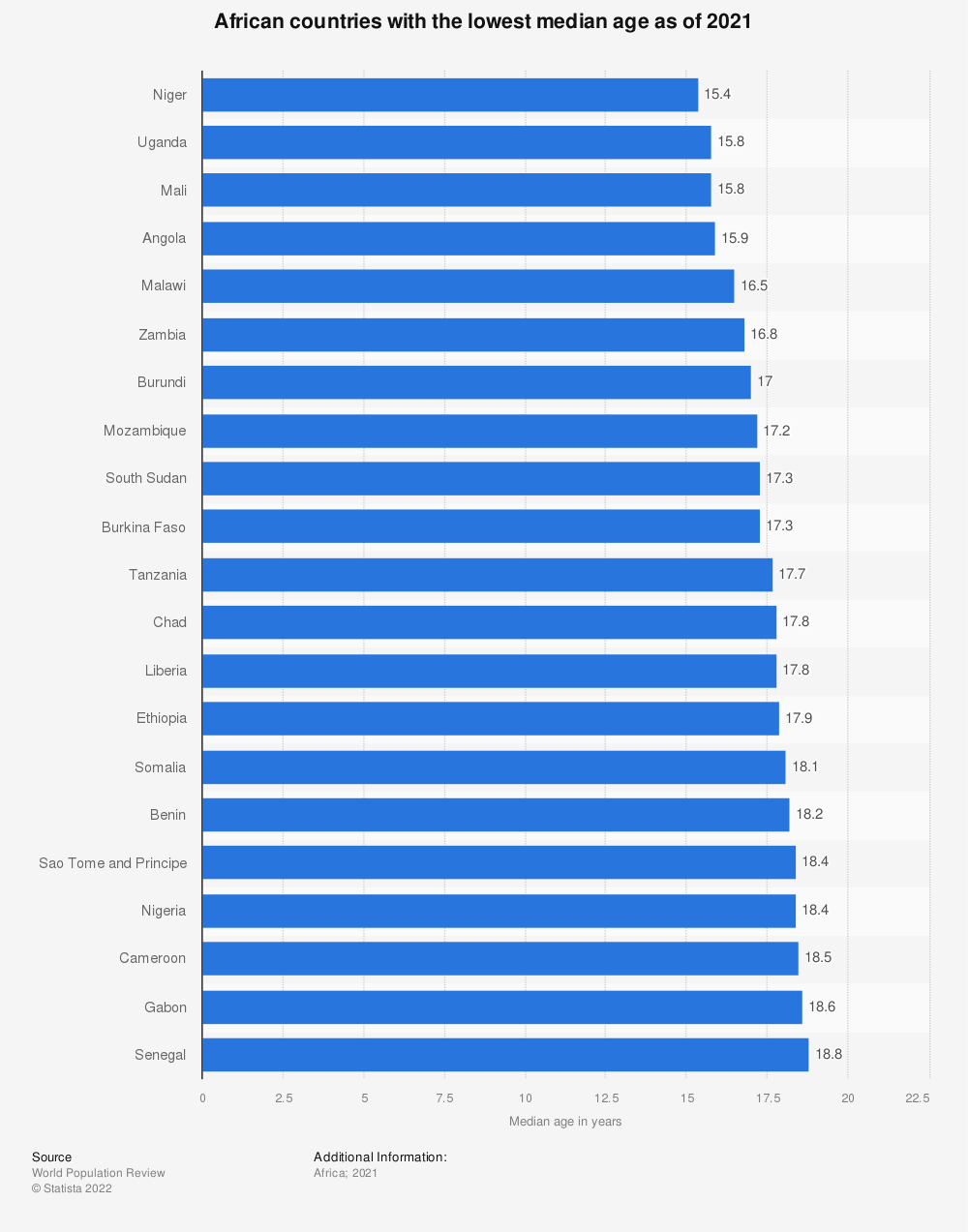 Statistic: African countries with the lowest median age as of 2018 | Statista