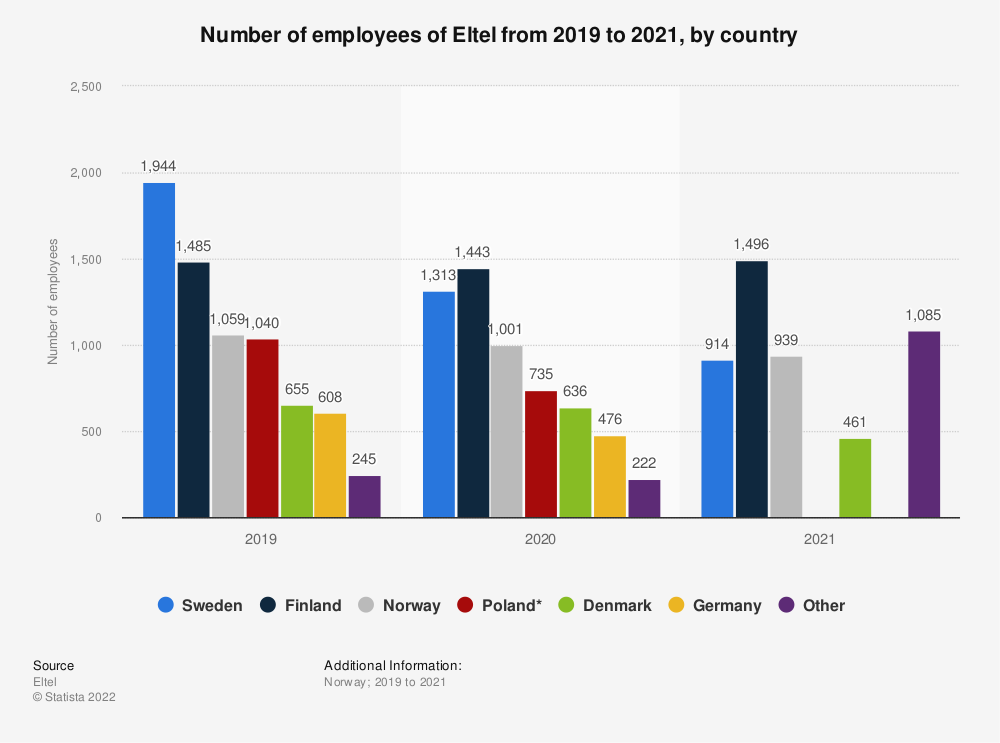 Statistic: Number of employees of Eltel from 2019 to 2020, by country | Statista